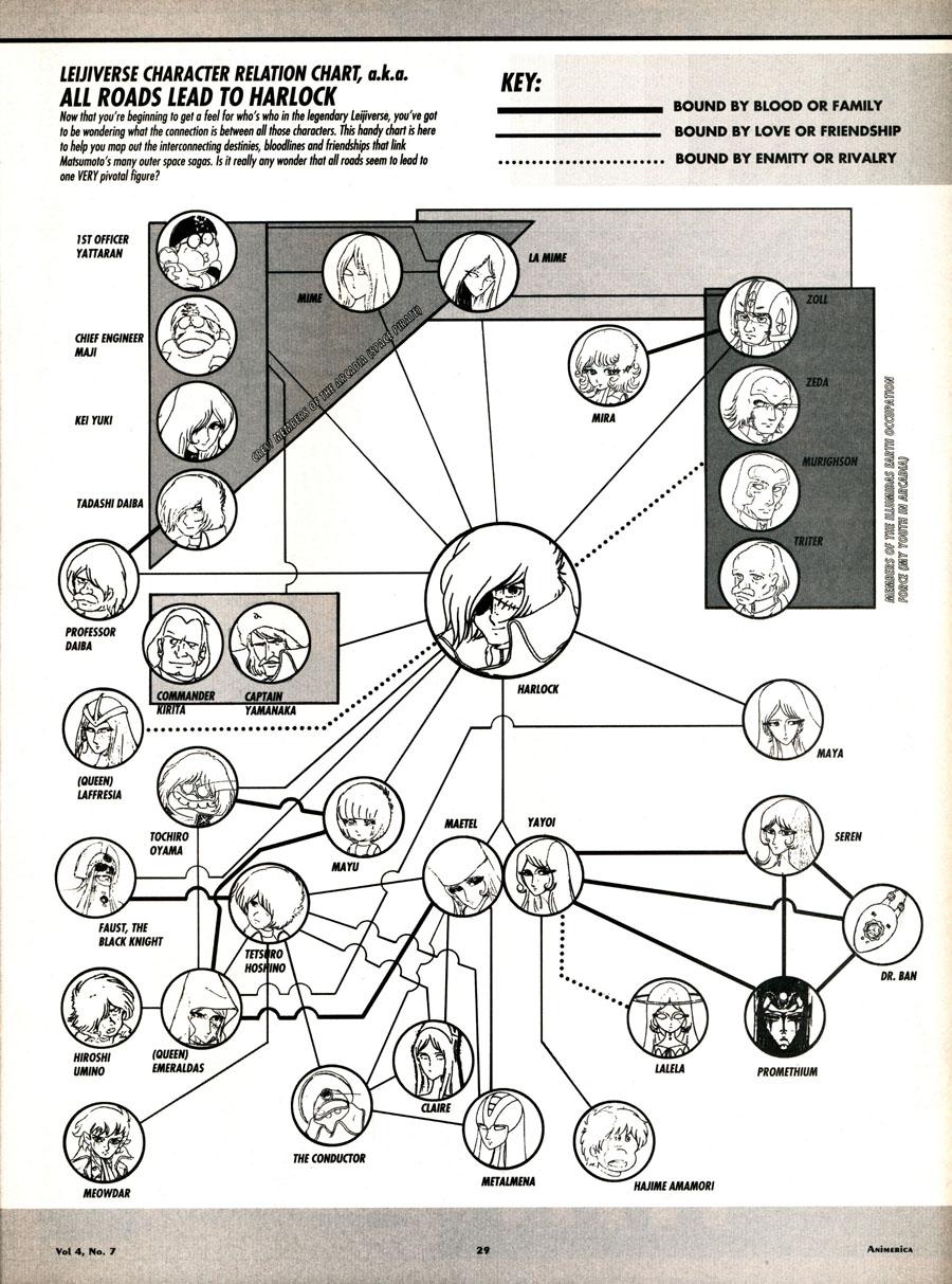 Leijiverse-Character-Relation-Chart-Captain-Harlock