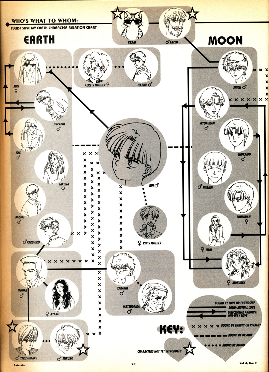 Please-Save-My-Earth-Relationship-Chart-Anime